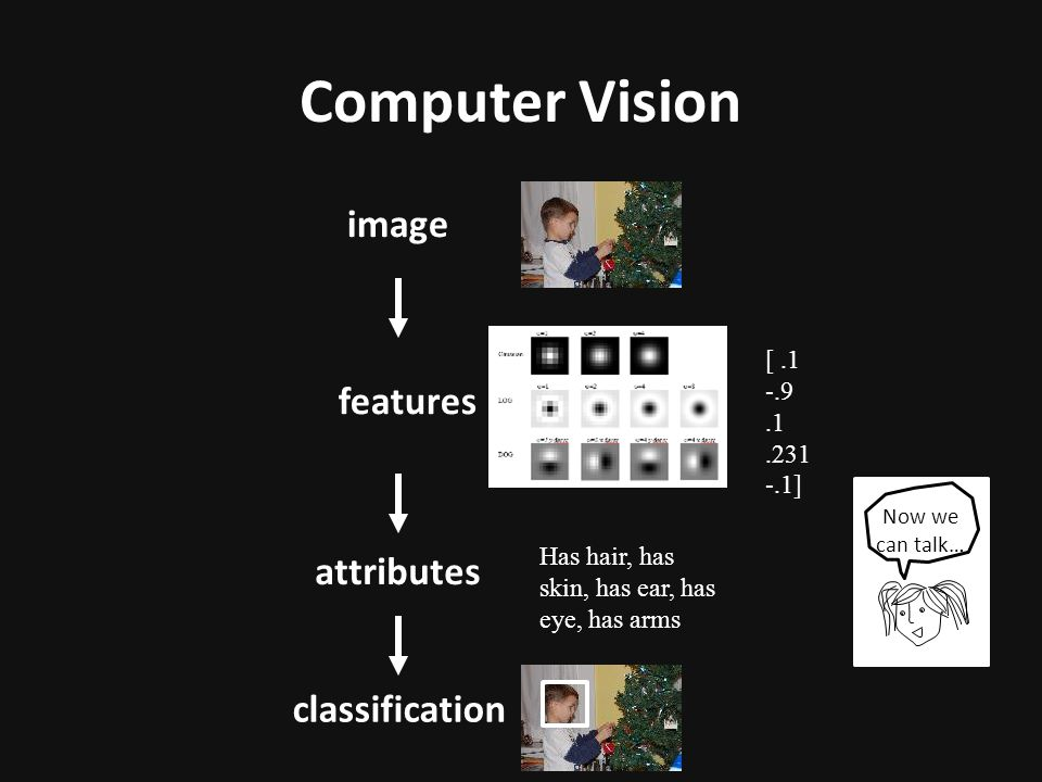 Computer Vision image features attributes classification [ .1 -.9 .1